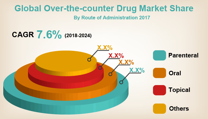 Global Over-the-Counter Drug Market