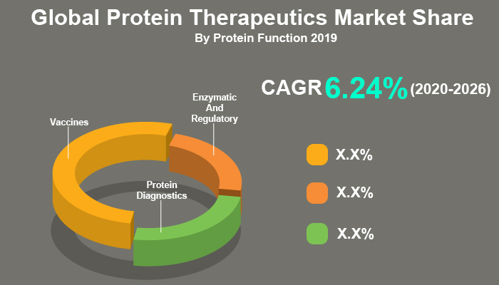 Global Protein Therapeutics Market
