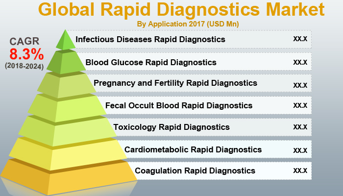 Global Rapid Diagnostics Market