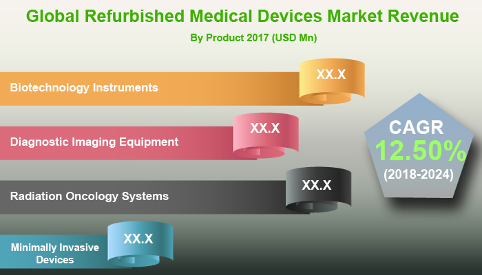 Refurbished Medical Devices Market: