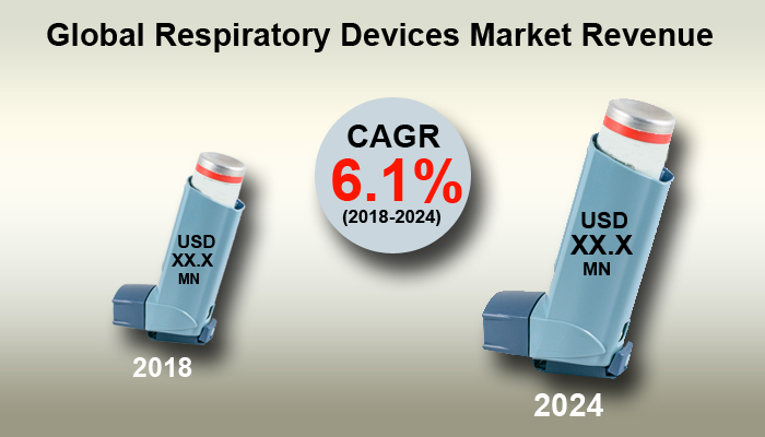 Respiratory Devices Market