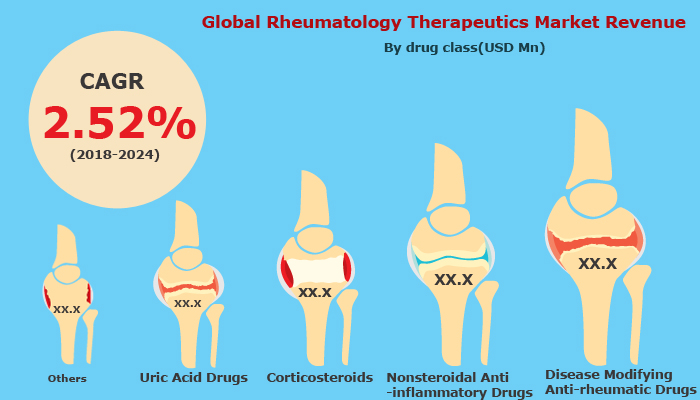 Global Rheumatology Therapeutics Market