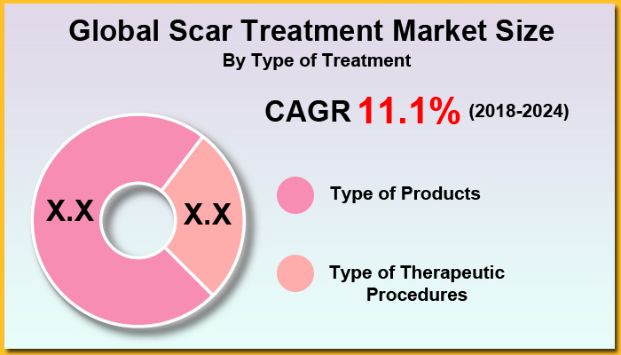 Scar Treatment Market