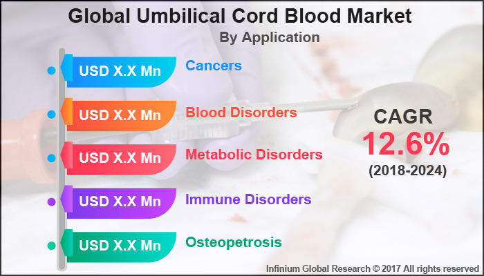 Umbilical Cord Blood Market