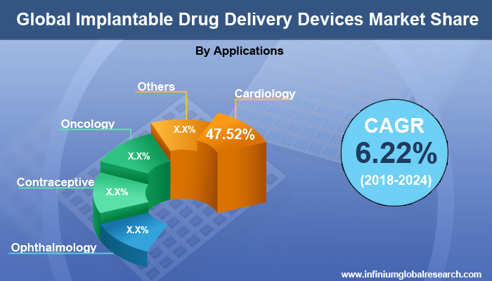 Implantable Drug Delivery Devices Market
