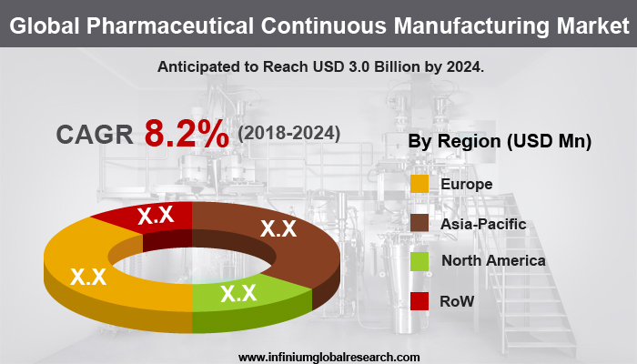 Pharmaceutical Continuous Manufacturing Market