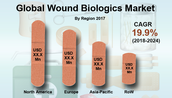 Wound Biologics Market