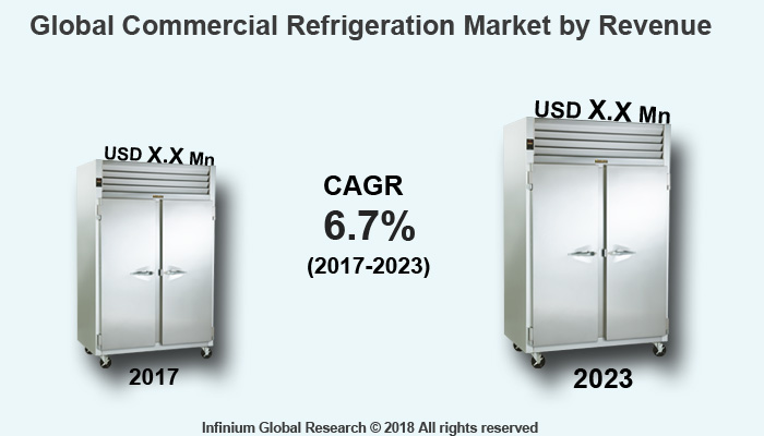 Commercial Refrigeration Market