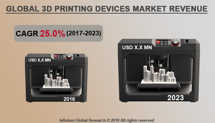 3D Printing Devices, Services and Supplies Market