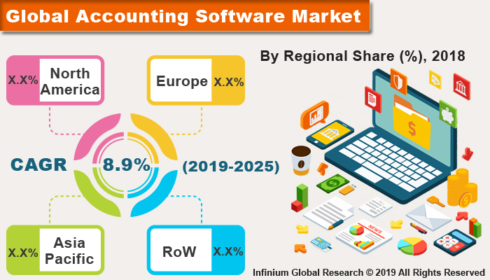 Global Accounting Software Market