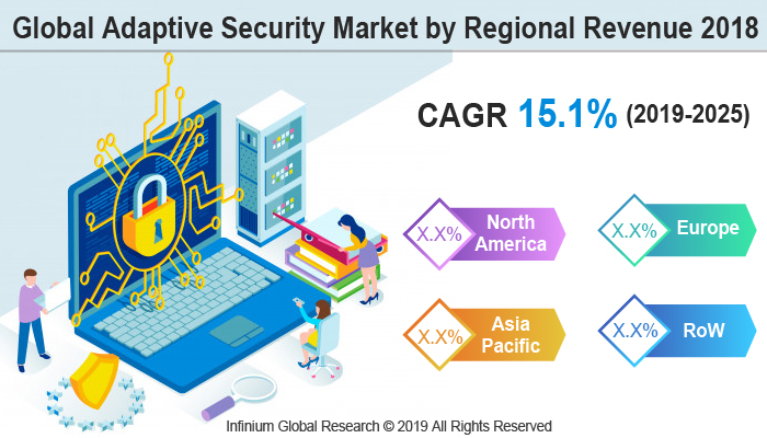 Global Adaptive Security Market
