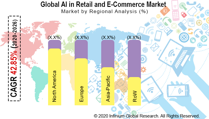 Global Artificial Intelligence in Retail and E-Commerce Market