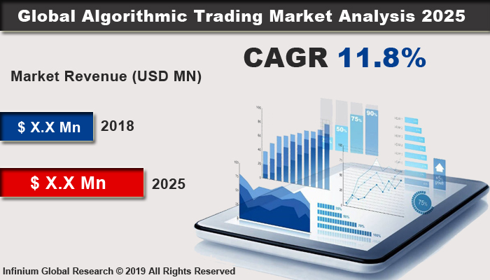 Global Algorithmic Trading Market