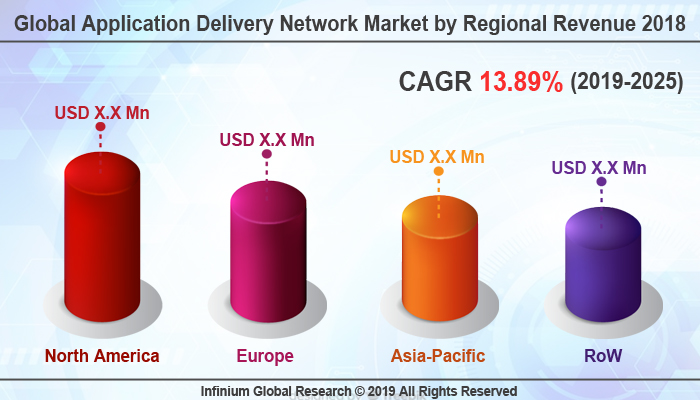 Global Application Delivery Network Market