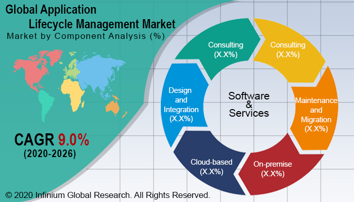 Global Application Lifecycle Management Market