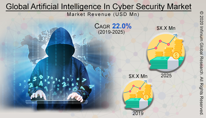Global Artificial Intelligence In Cyber Security Market