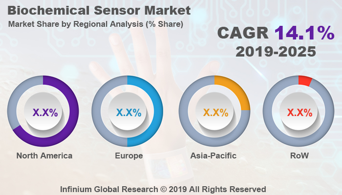 Global Biochemical Sensor Market
