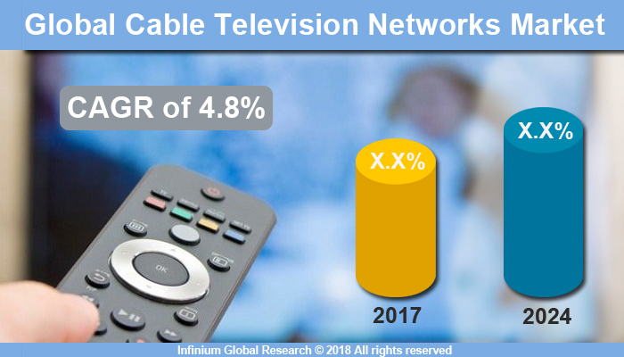 Global Cable Television Market
