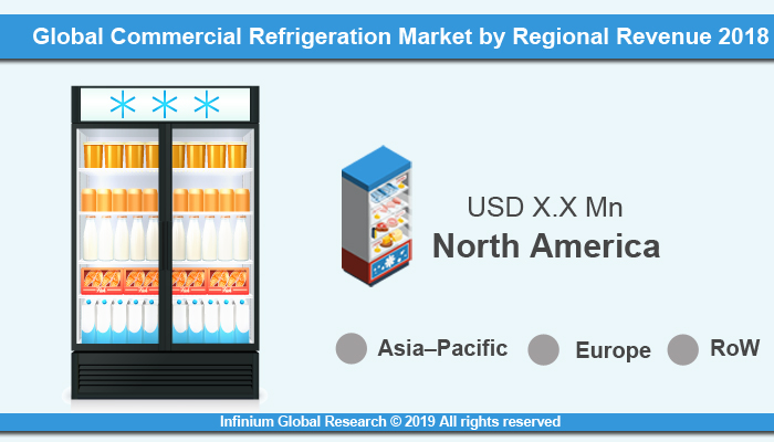 Global Commercial Refrigeration Market