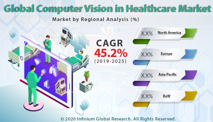 Global Computer Vision in Healthcare Market