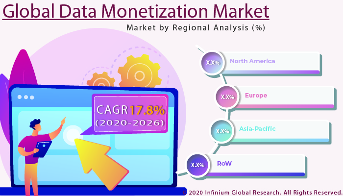 Global Data Monetization Market