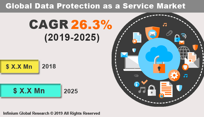 Global Data Protection as a Service Market
