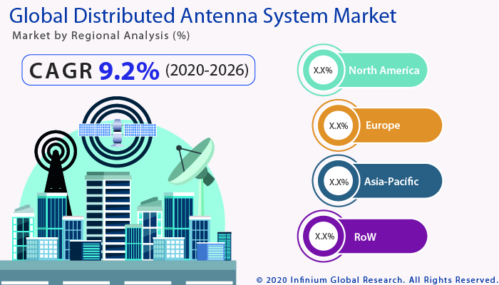 Global Distributed Antenna System Market