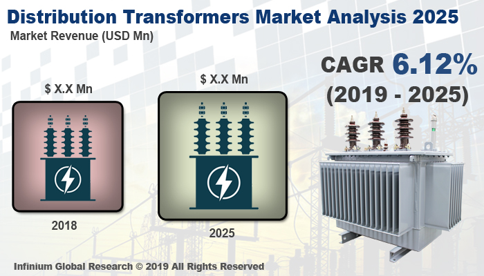 Global Distribution Transformers Market