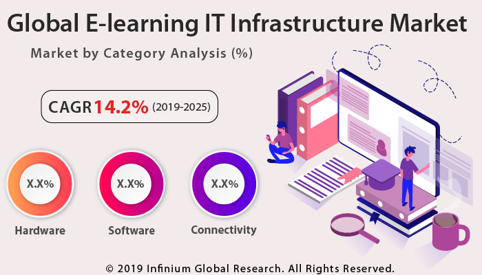 E-Learning IT Infrastructure Market