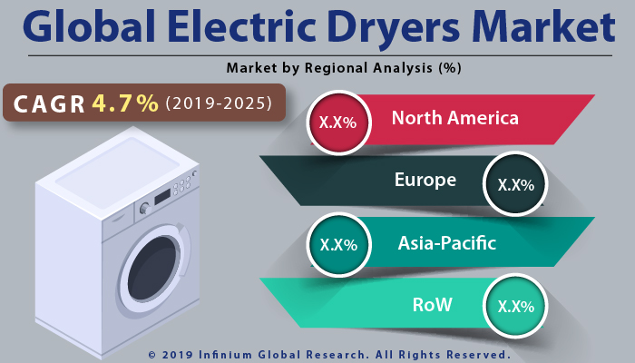 Global Electric Dryers Market