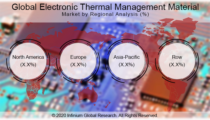 Global Electronic Thermal Management Material Market