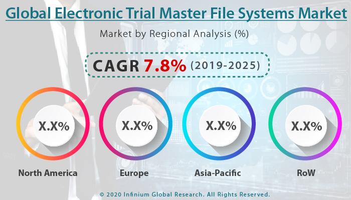 Global Electronic Trial Master File Systems Market