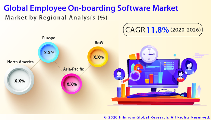 Global Employee On-boarding Software Market