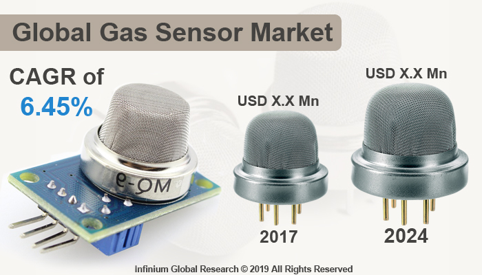 Global Gas Sensor Market