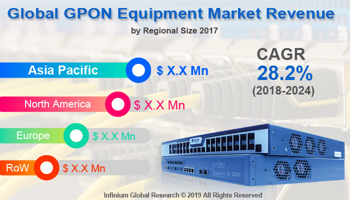 GPON Equipment Market