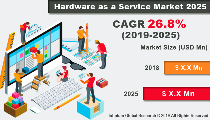 Global Hardware as a Service Market