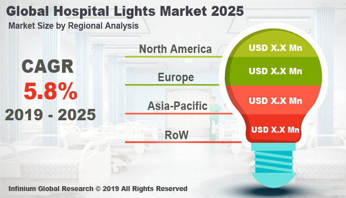 Global Hospital Lights Market