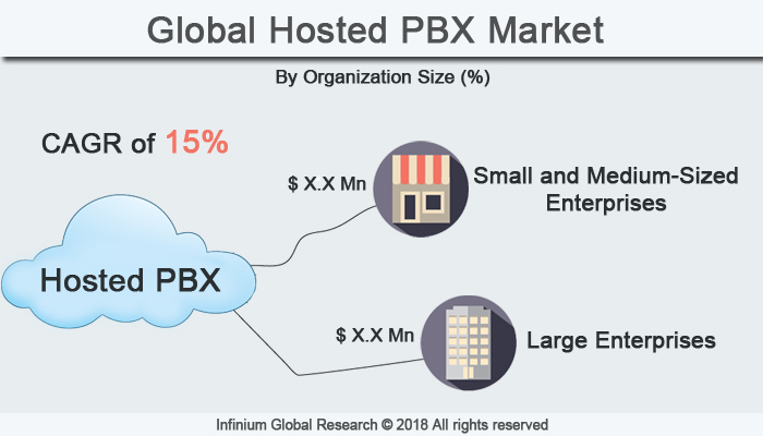 Hosted PBX Market