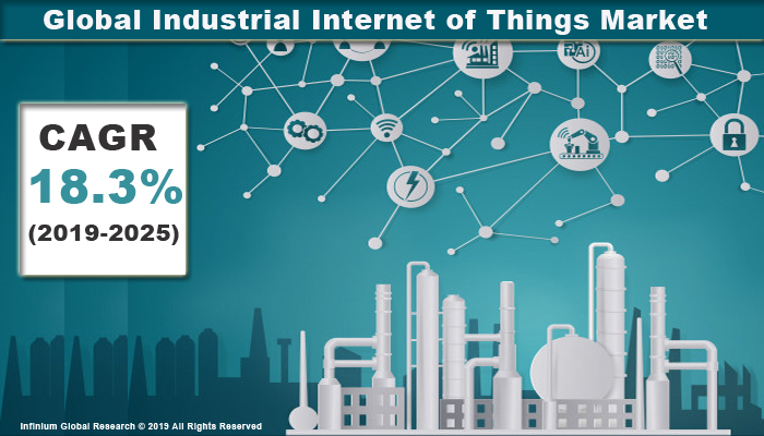 Glolbal Industrial Internet of Things Market
