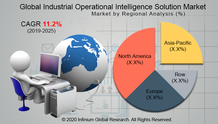 Global Industrial Operational Intelligence Solution Market