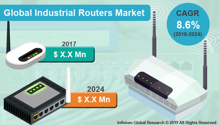 Global Industrial Routers Market