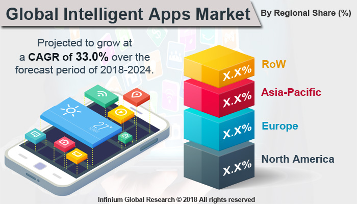 Intelligent Apps Market