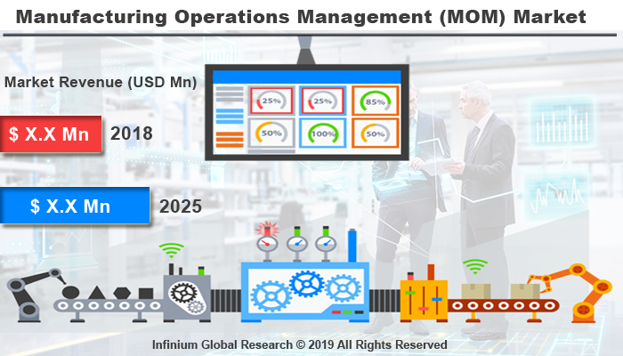Global Manufacturing Operations Management (MOM) Market