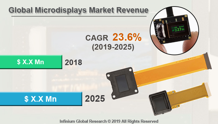 Global Microdisplays Market