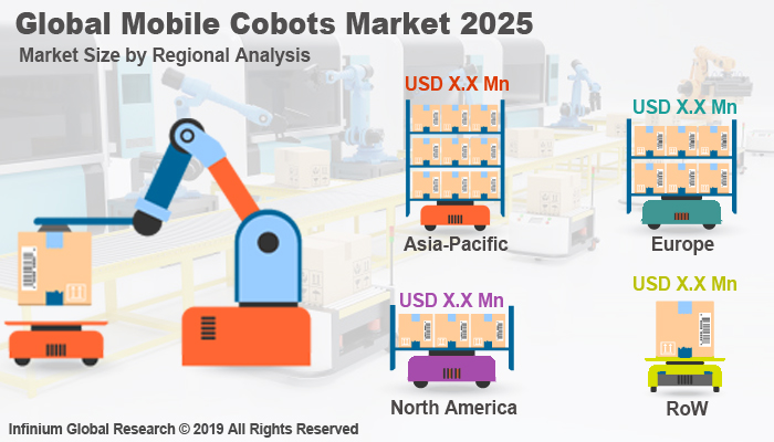 Global Mobile Cobots Market