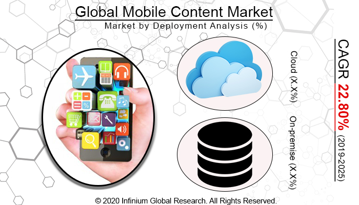 Global Mobile Content Market
