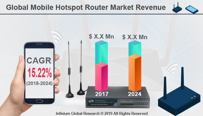 Global Mobile Hotspot Router Market