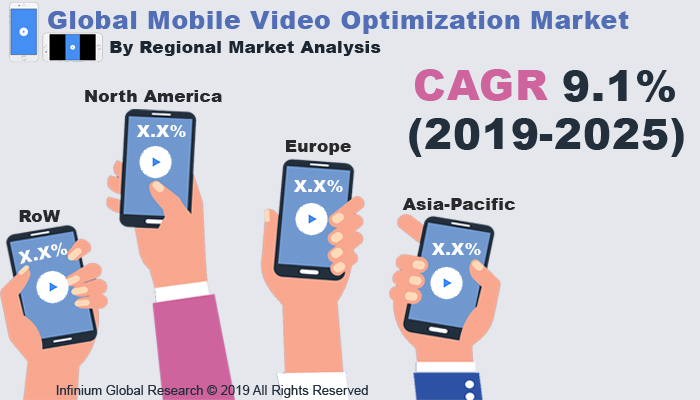 Mobile Video Optimization Market