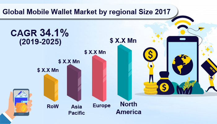 Global Mobile Wallet Market