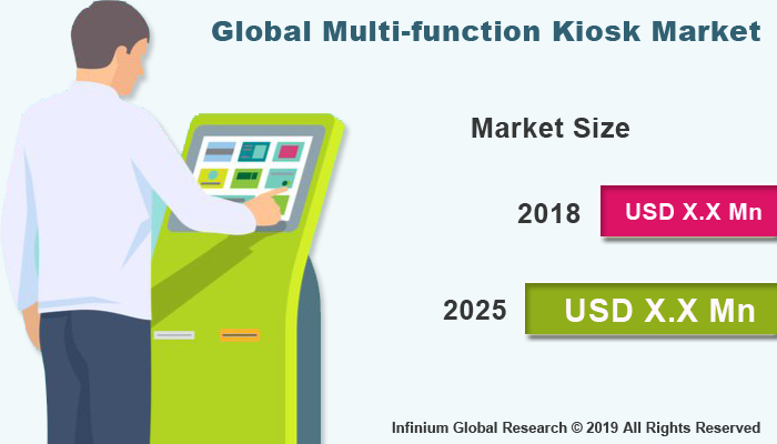 Global Multi-function Kiosk Market